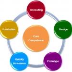 รับผลิตสินค้า OEM ผลิตสินค้าภายใต้แบรนด์สินค้าของคุณ